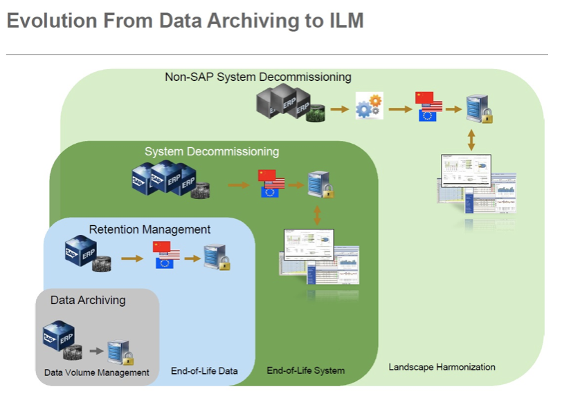 Evolution from Data Archiving to SAP ILM