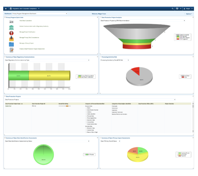 RSA Archer Privacy Program Management Dashboard