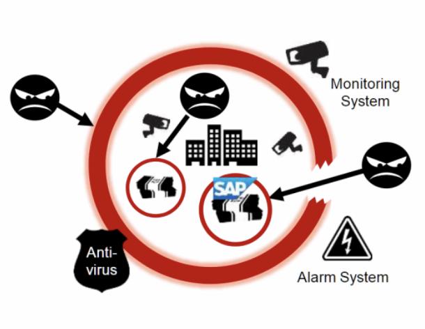 SAP Enterprise Threat Detection