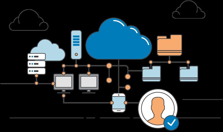 SAP Identity Management (IDM)