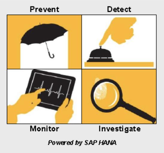 SAP Business Integrity Screening