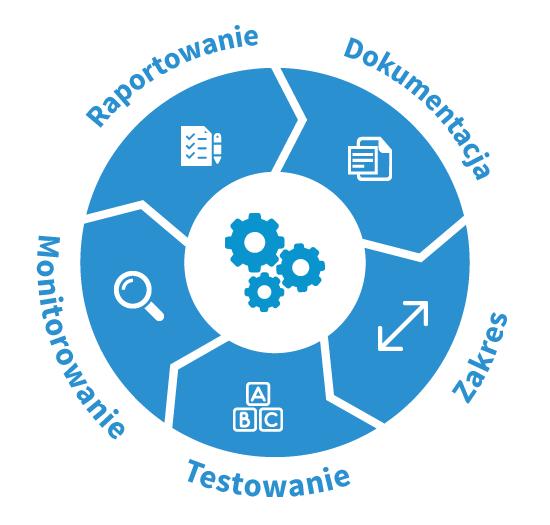 SAP GRC Process Control