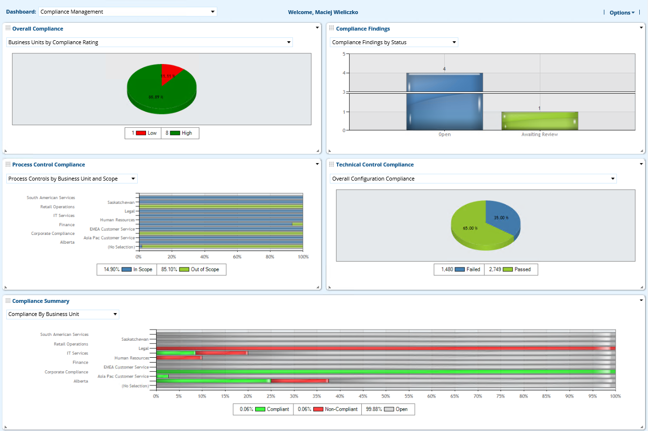 RSA Archer® Regulatory & Corporate Compliance Dashboard