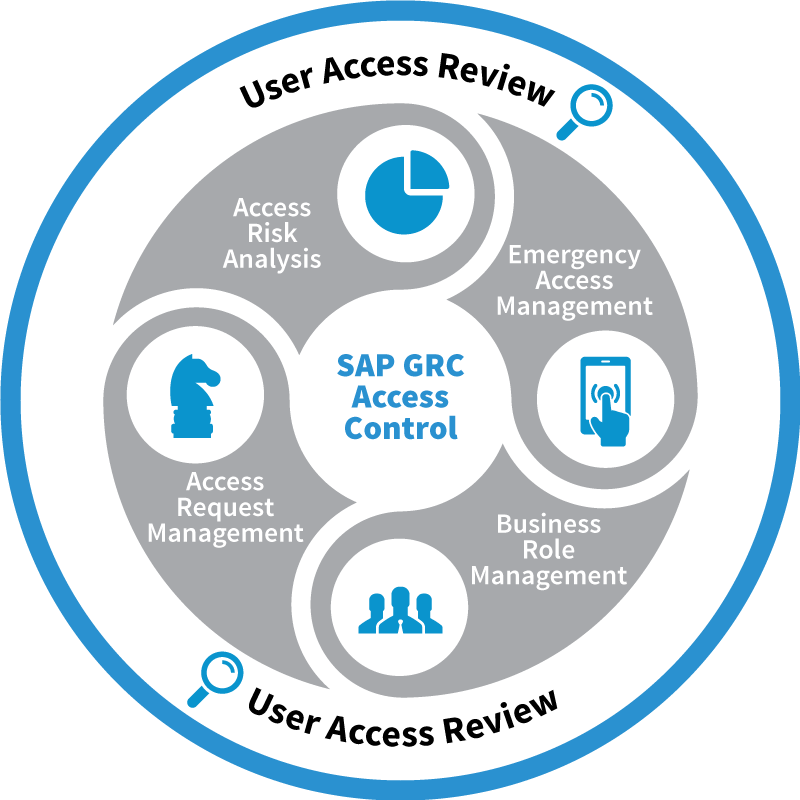 Moduły SAP GRC Access Control