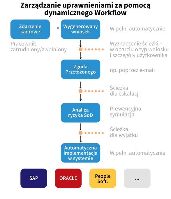 Zarządzanie uprawnieniami - proces