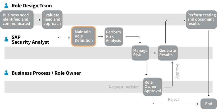 SAP GRC BRM Process