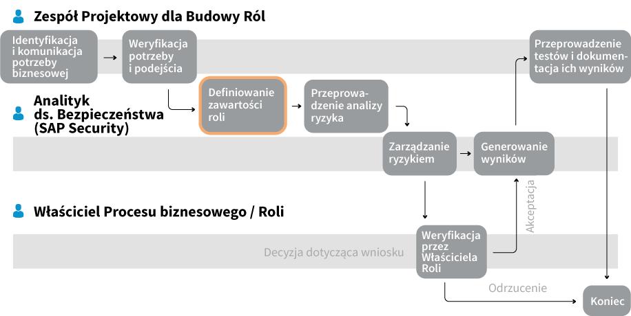 Tworzenie roli - proces